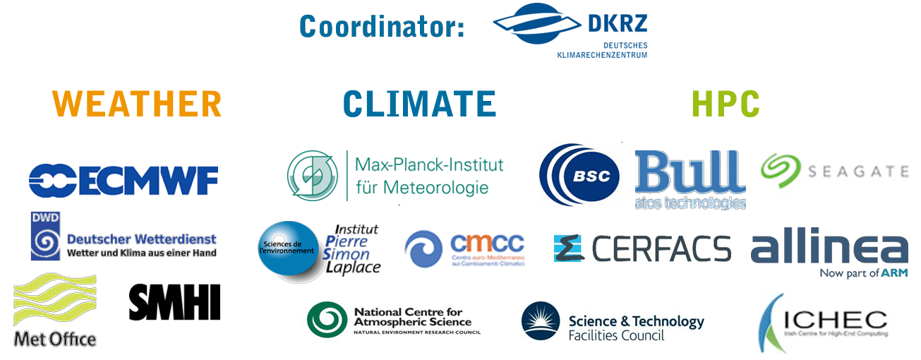All partner institutions in ESiWACE
