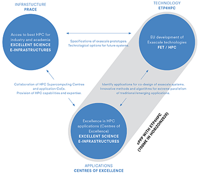 EC HPC Strategy