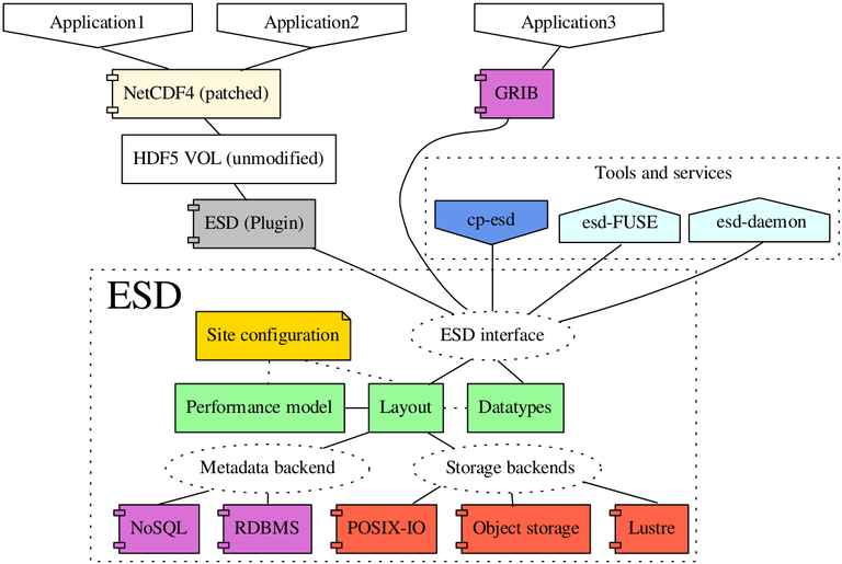 Architecture overview for ESD middleware